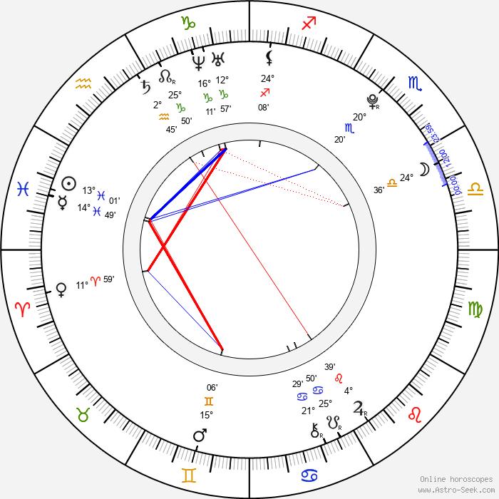 Aoi Nakamura - Birth horoscope chart