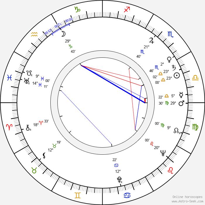 Apostol Karamitev - Birth horoscope chart