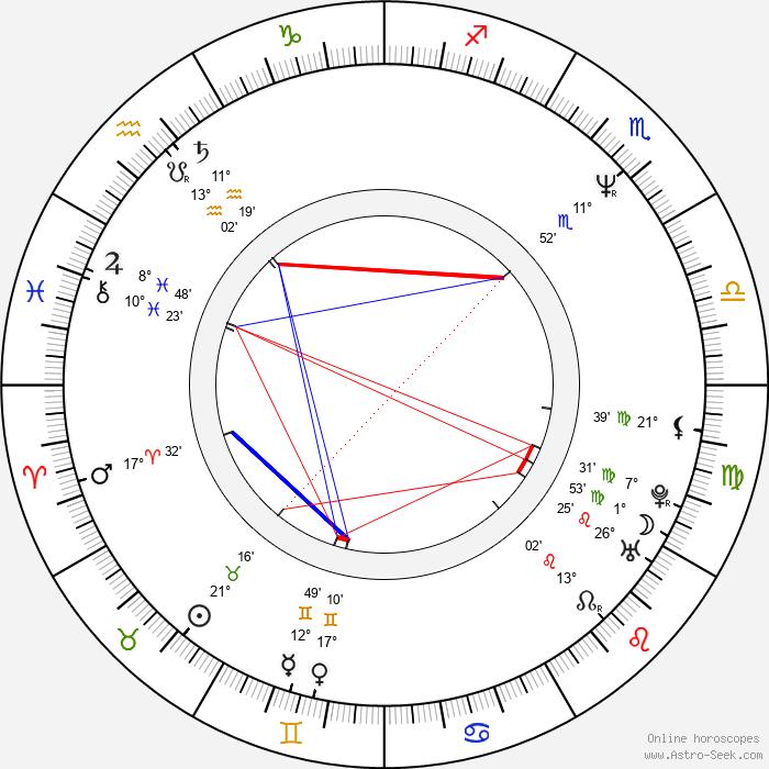 April Grace - Birth horoscope chart