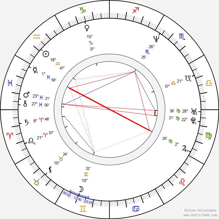 April Stewart - Birth horoscope chart