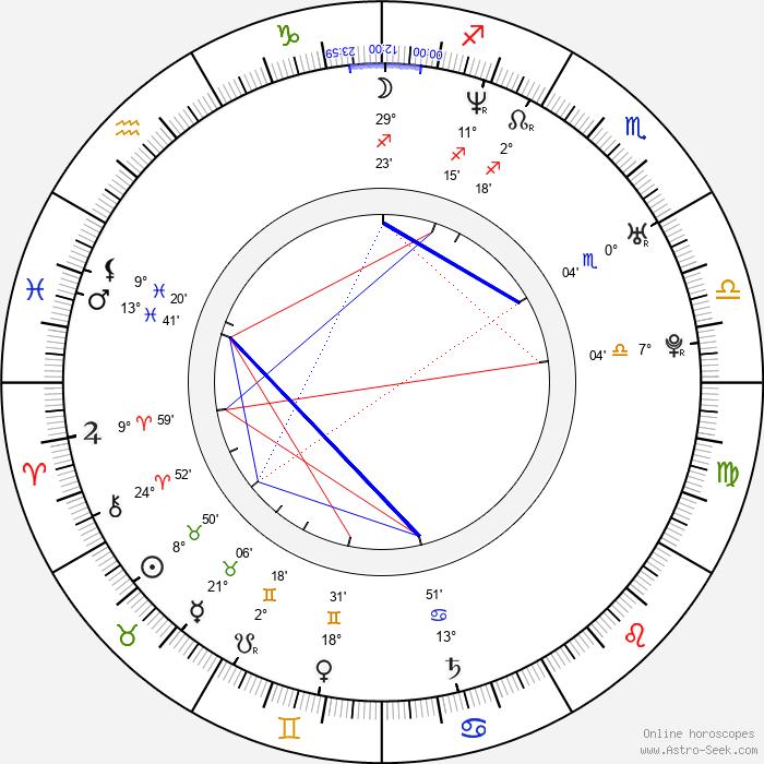 April Telek - Birth horoscope chart