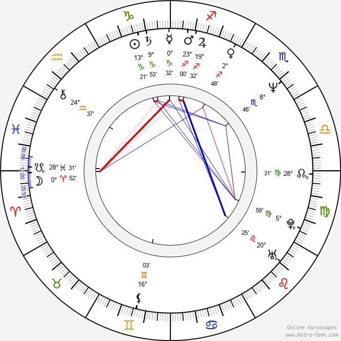 April Winchell - Birth horoscope chart