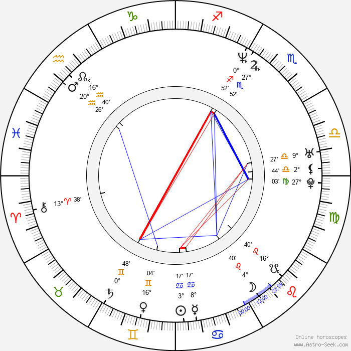 Aquiles Priester - Birth horoscope chart