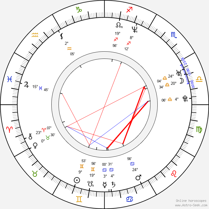 Ara Celi - Birth horoscope chart