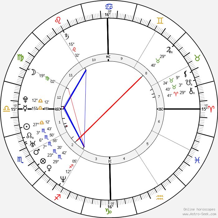 Arban Severin - Birth horoscope chart