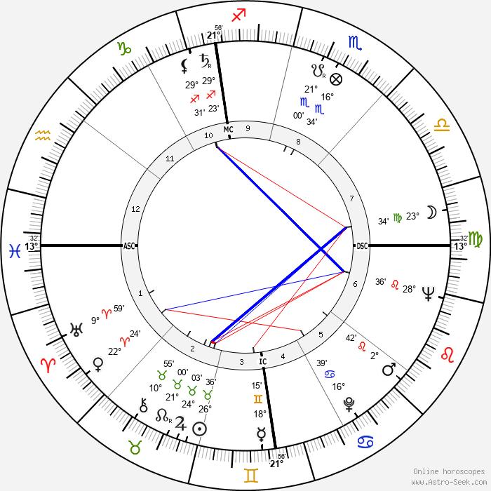 Arcadio Venturi - Birth horoscope chart