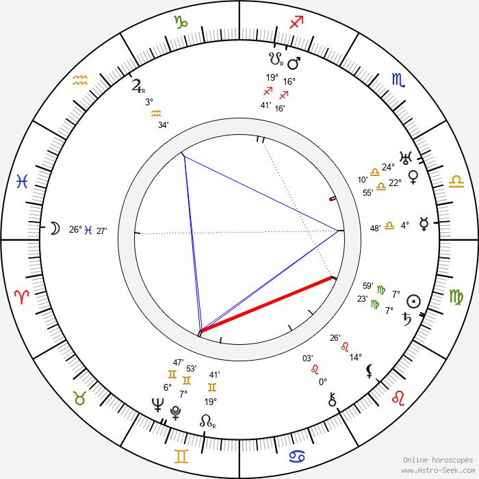 Arcady Boytler - Birth horoscope chart
