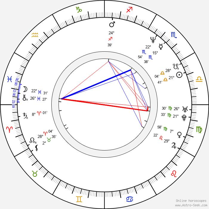 Arcelia Ramírez - Birth horoscope chart