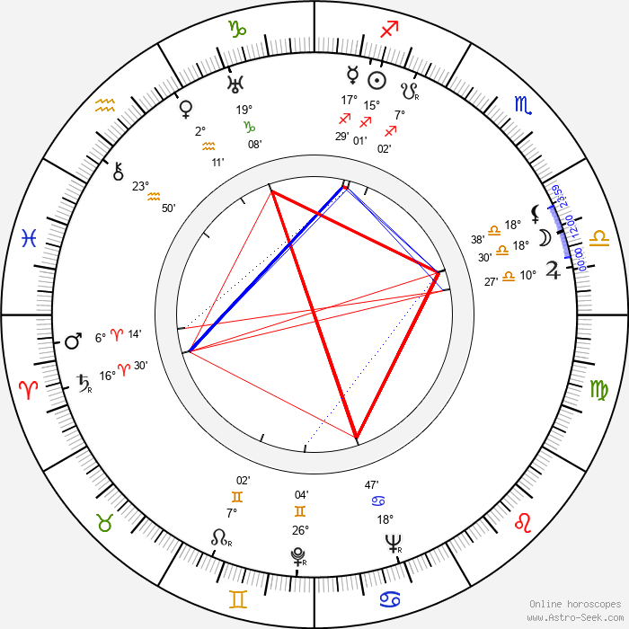 Arch Oboler - Birth horoscope chart