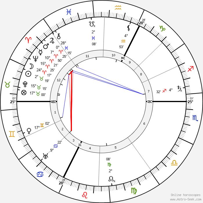 Archduchess Marie Valerie of Austria - Birth horoscope chart
