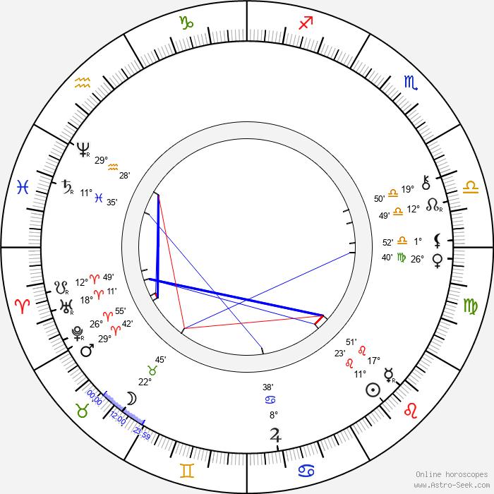 Archduke Ludwig Salvator of Austria - Birth horoscope chart