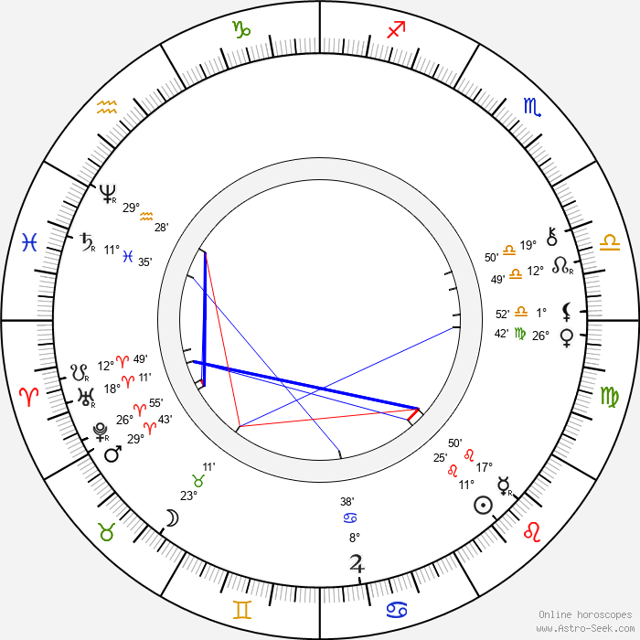 Archduke Ludwig Salvator of Austria - Birth horoscope chart