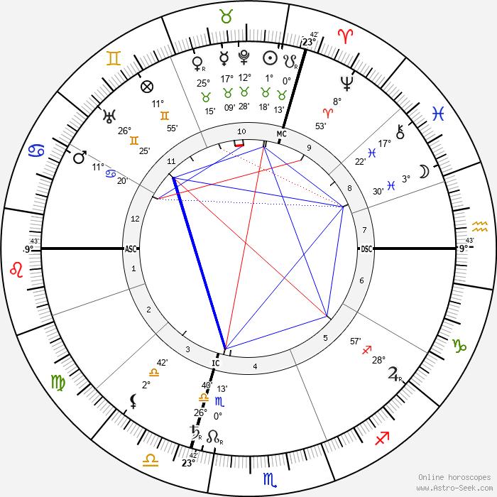 Archduke Otto of Austria - Birth horoscope chart