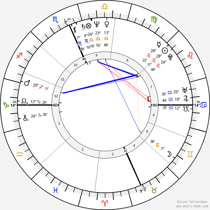 Archie Griffin - Birth horoscope chart
