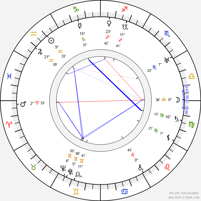 Archie Mayo - Birth horoscope chart