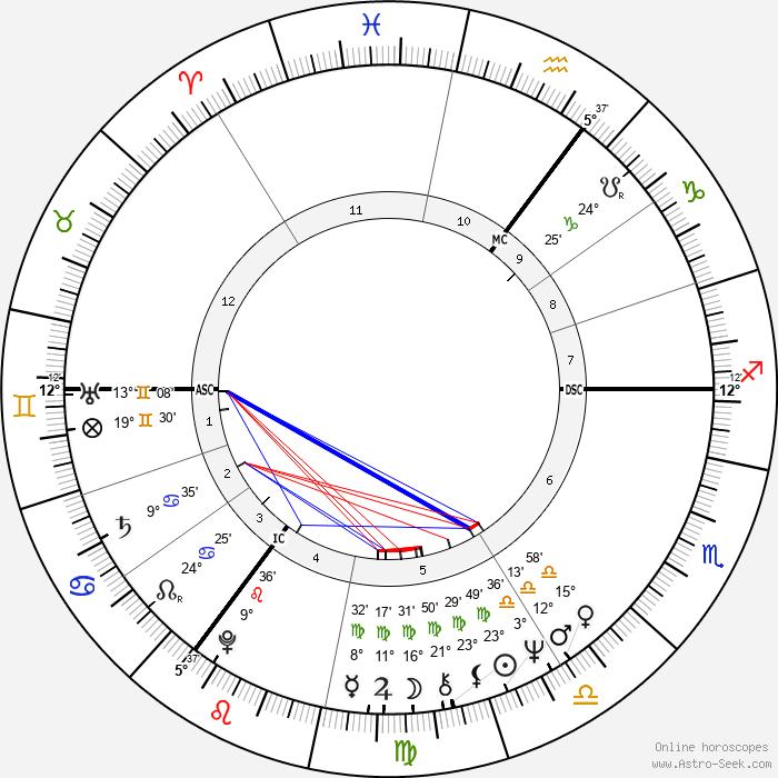 Ard Schenk - Birth horoscope chart