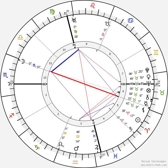 Ardengo Soffici - Birth horoscope chart