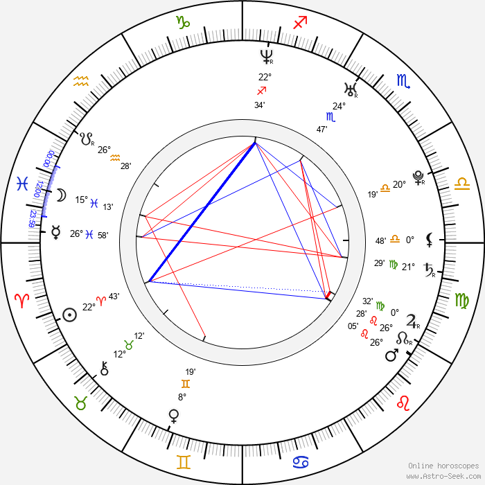 Argo Aadli - Birth horoscope chart