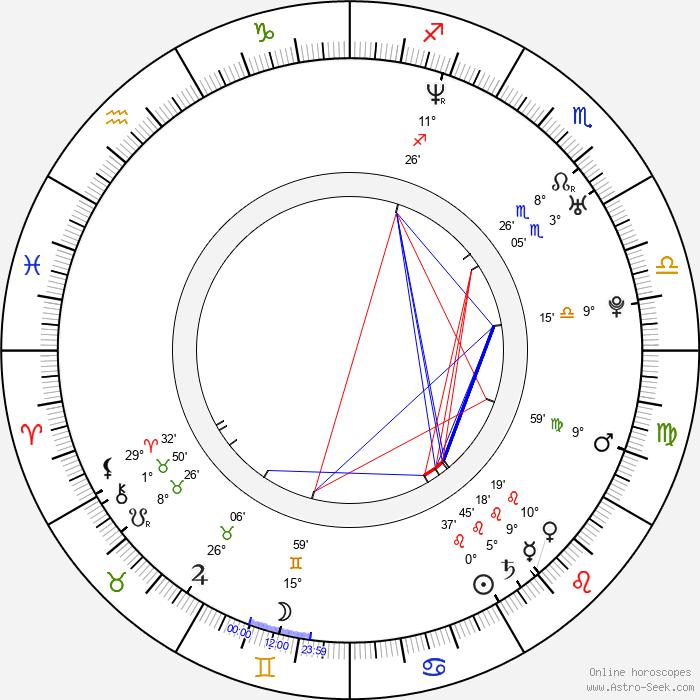 Argyris Papadimitropoulos - Birth horoscope chart