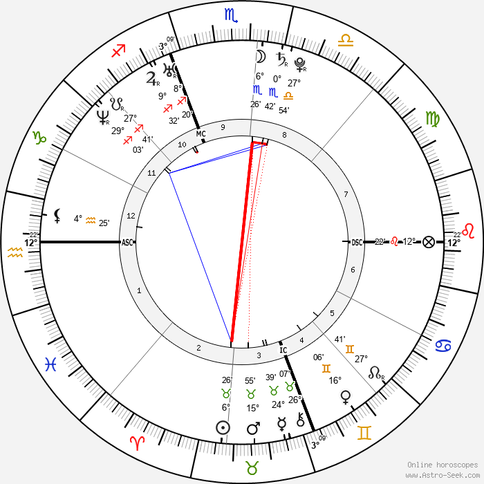 Ari Graynor - Birth horoscope chart