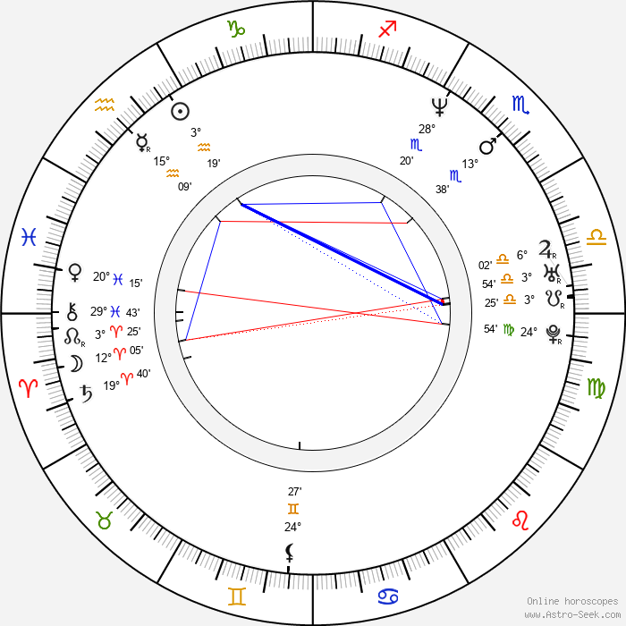 Ariadna Gil - Birth horoscope chart