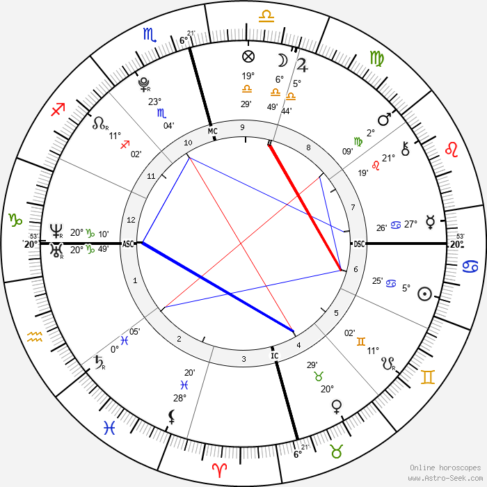 Ariana Grande - Birth horoscope chart