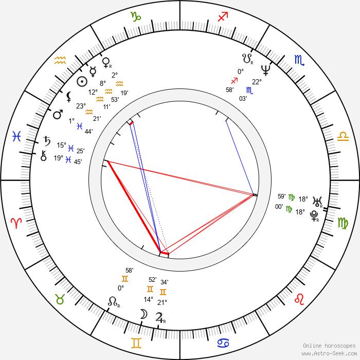 Ariane Schluter - Birth horoscope chart