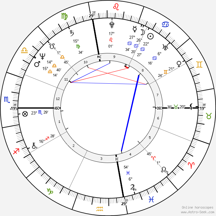Arianna Huffington - Birth horoscope chart