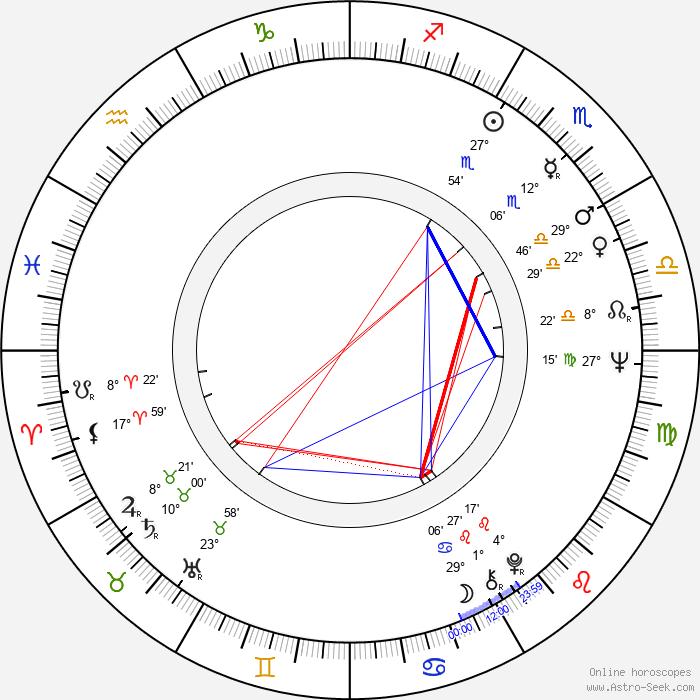 Arieh Warshel - Birth horoscope chart