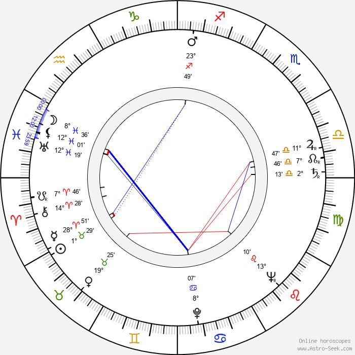 Aristide Teica - Birth horoscope chart