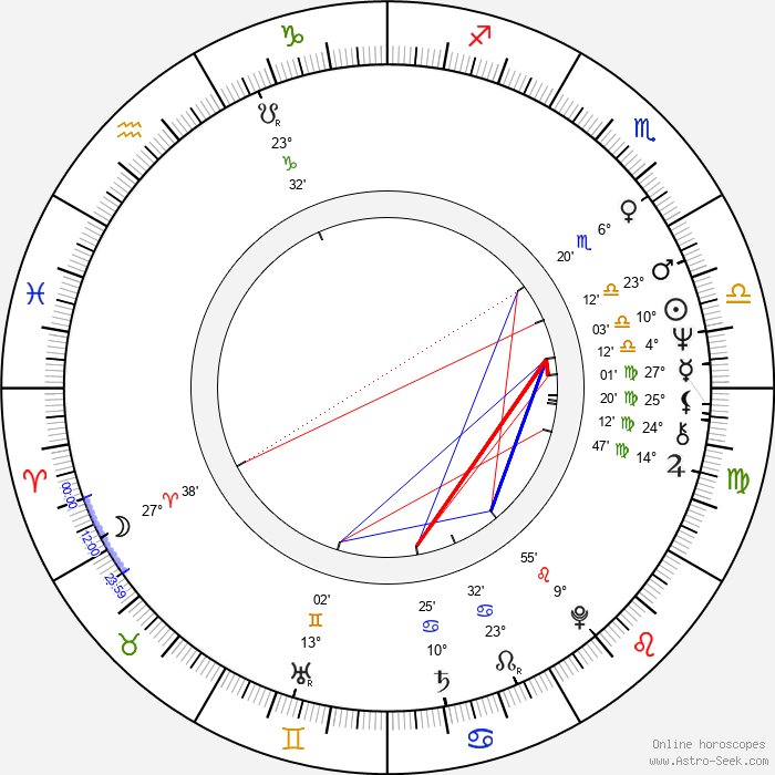 Arja Havakka - Birth horoscope chart