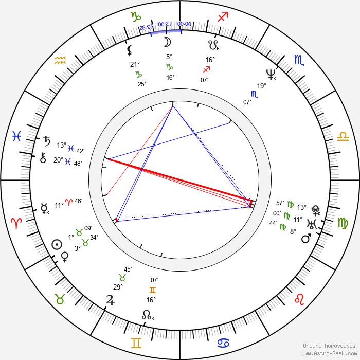 Arja Koriseva - Birth horoscope chart