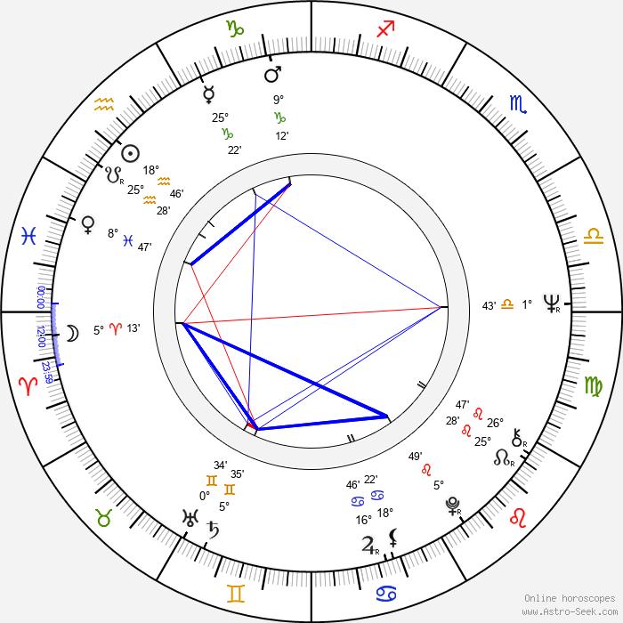 Arja Pessa - Birth horoscope chart