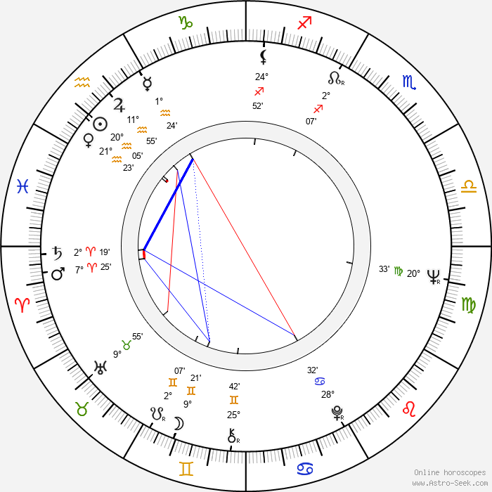 Arja Rinne - Birth horoscope chart