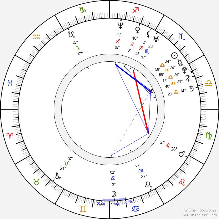 Arjun Mathur - Birth horoscope chart