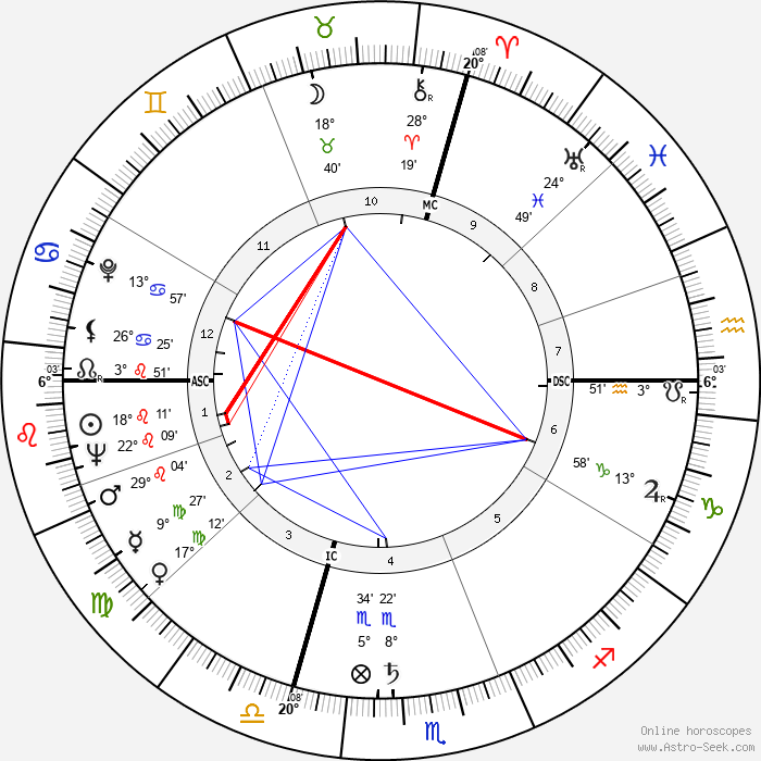 Arlene Dahl - Birth horoscope chart