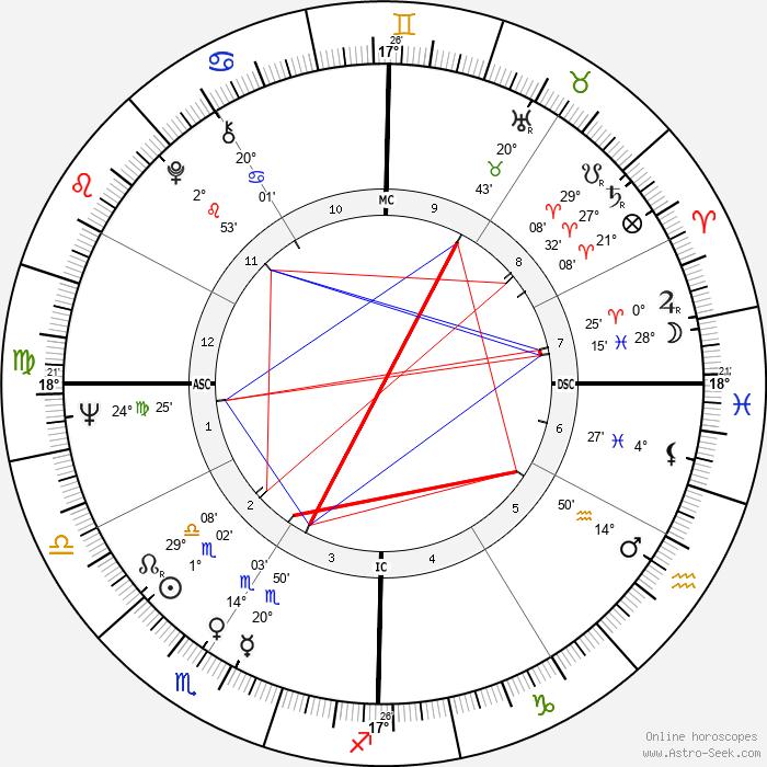 Arlene Howell - Birth horoscope chart