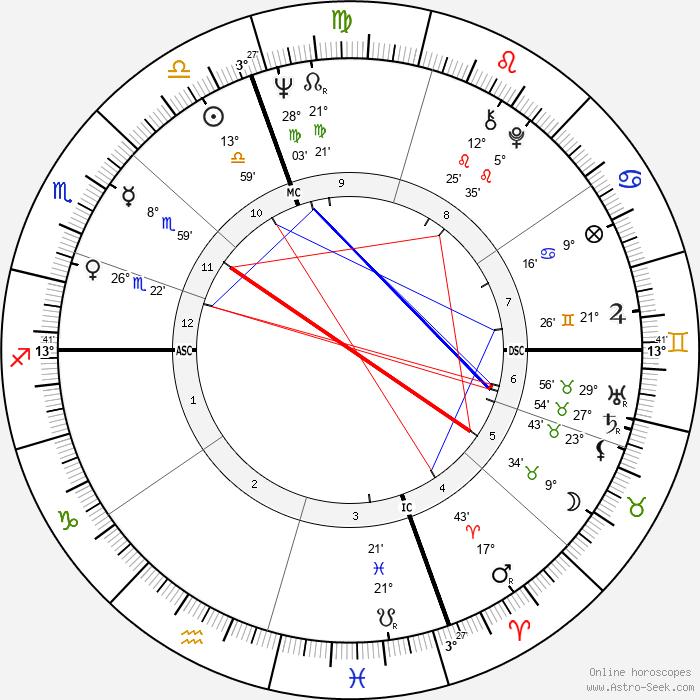 Arlene Nimark - Birth horoscope chart