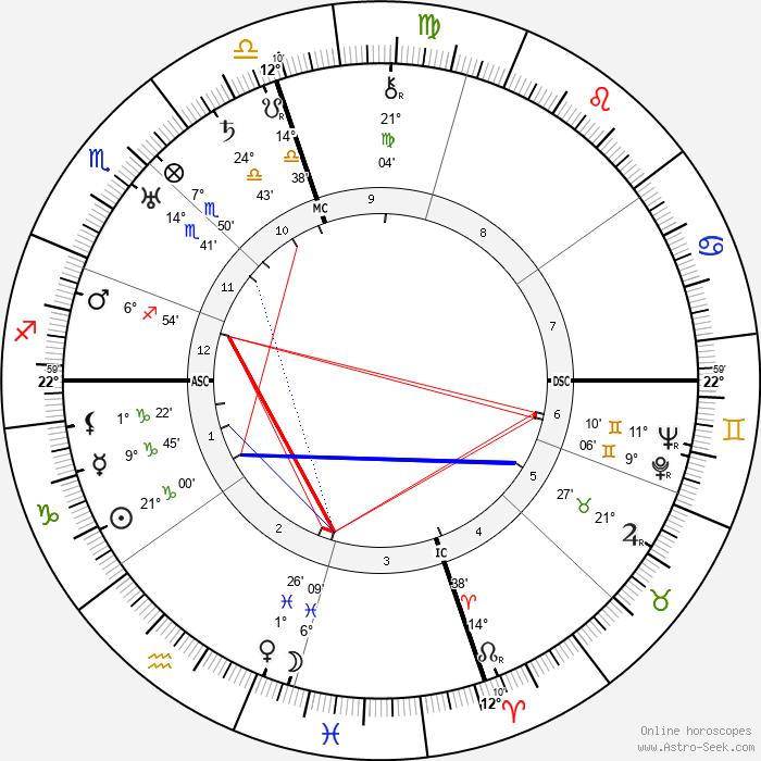 Armand Nakache - Birth horoscope chart