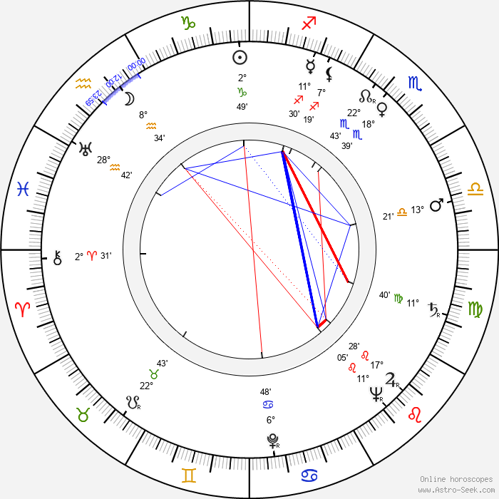 Armando Calvo - Birth horoscope chart
