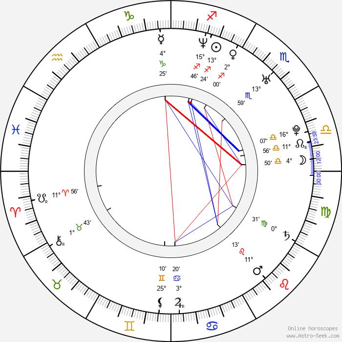 Armando Riesco - Birth horoscope chart