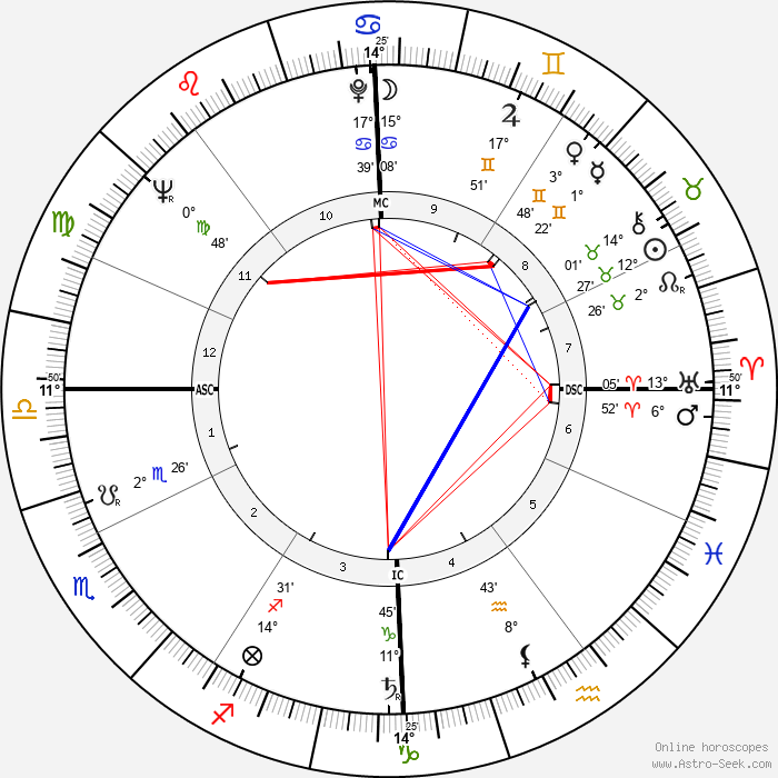 Armando Segato - Birth horoscope chart