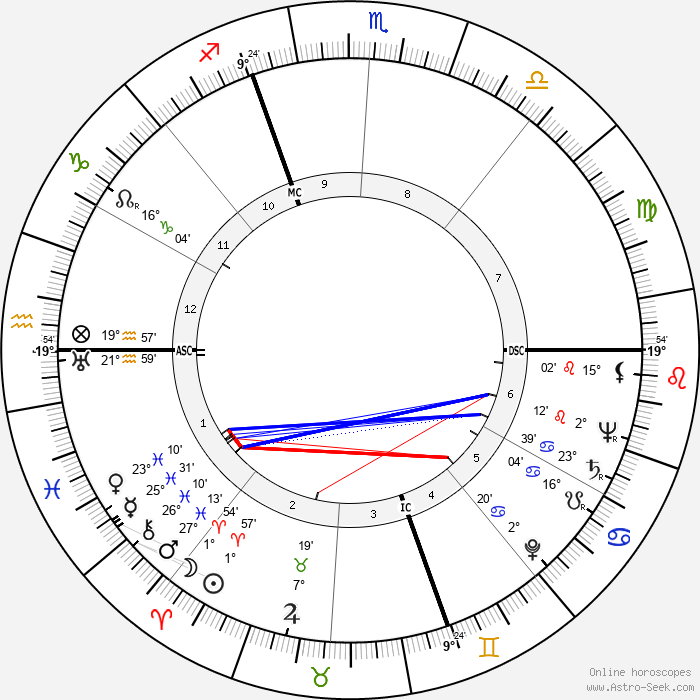 Armando Testa - Birth horoscope chart