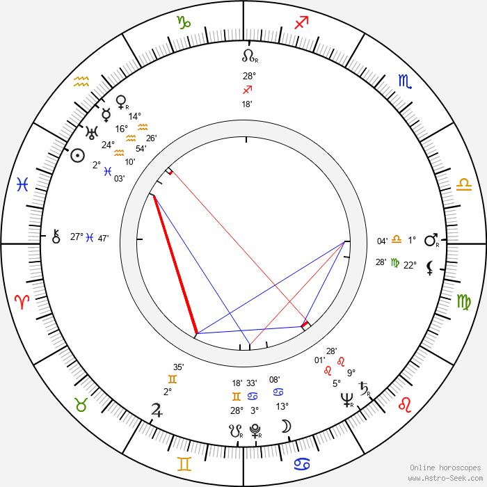 Armas Jokio - Birth horoscope chart