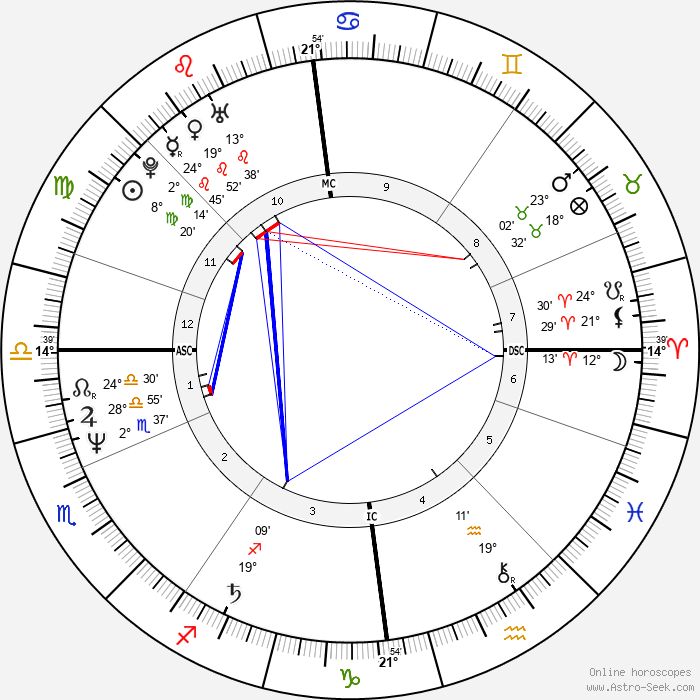 Armi Aavikko - Birth horoscope chart