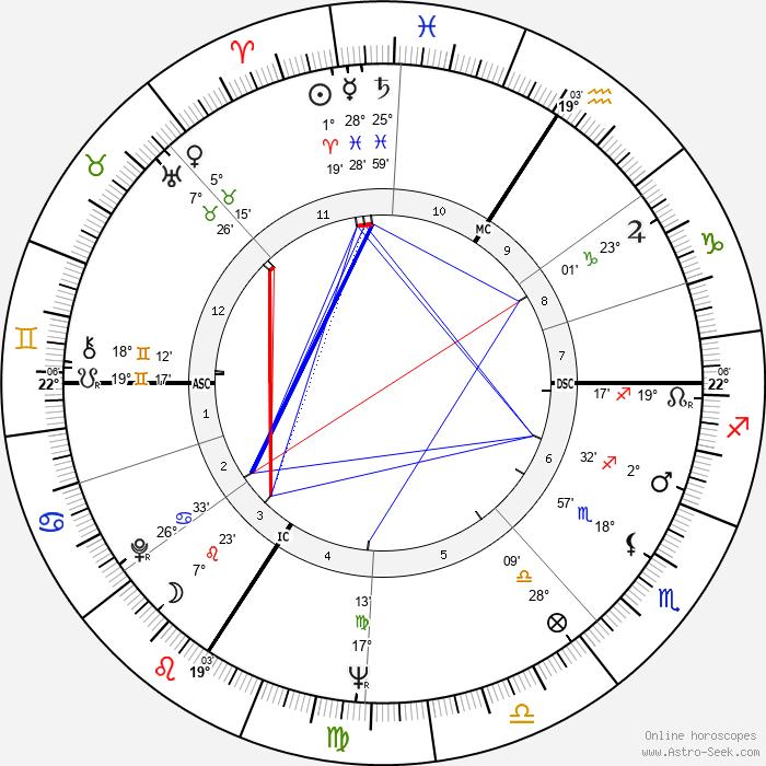Armin Hary - Birth horoscope chart