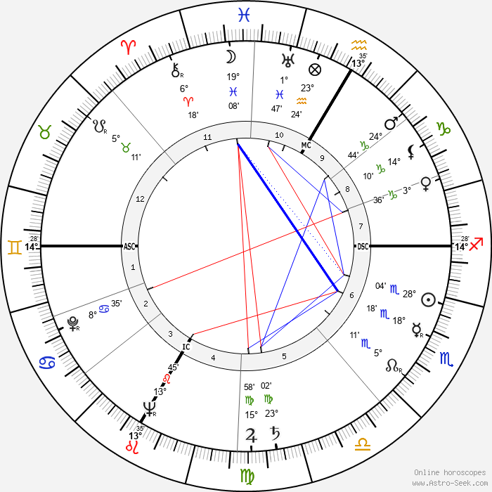 Armin Schibler - Birth horoscope chart