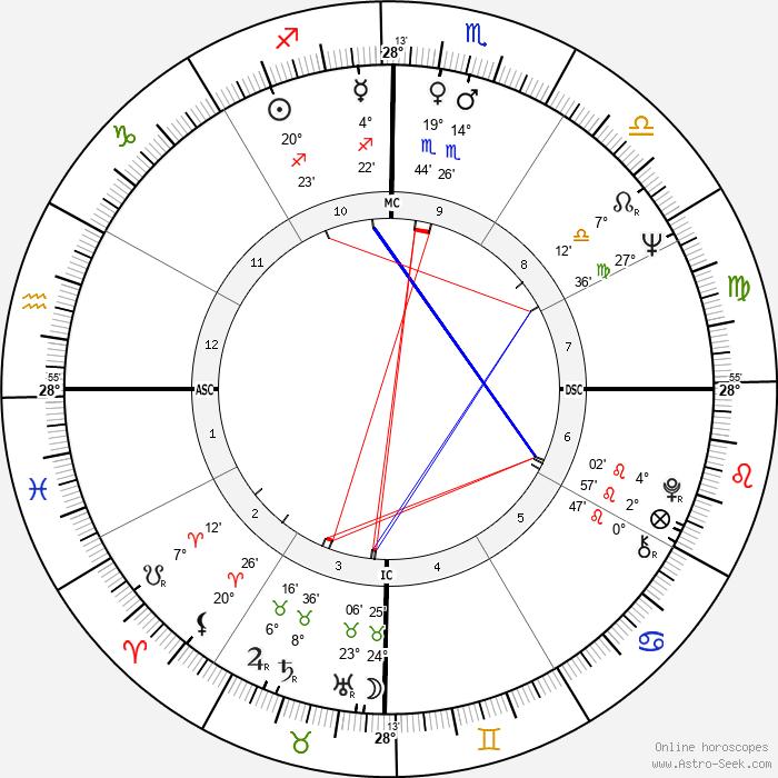 Arnaldo Jabor - Birth horoscope chart