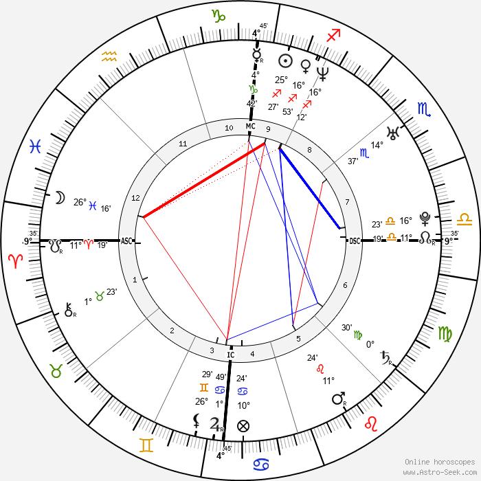 Arnaud Clément - Birth horoscope chart