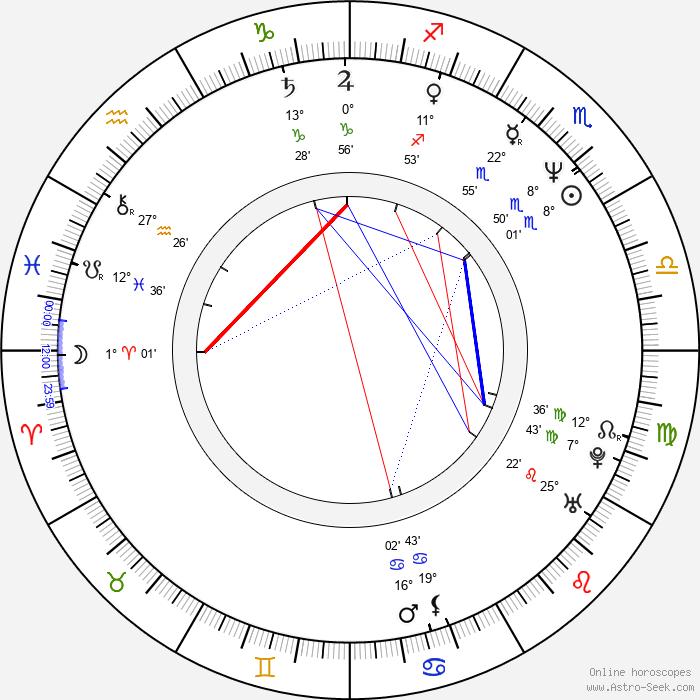 Arnaud Desplechin - Birth horoscope chart